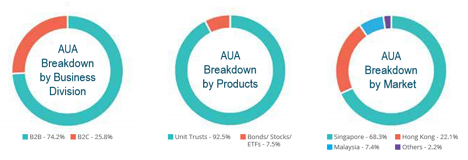 AUA breakdown