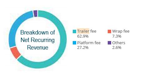 ifast revenue breakdown