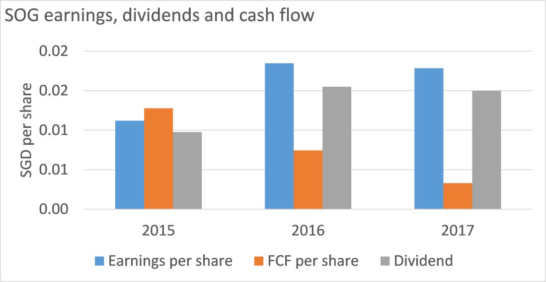 SOG dividends.png