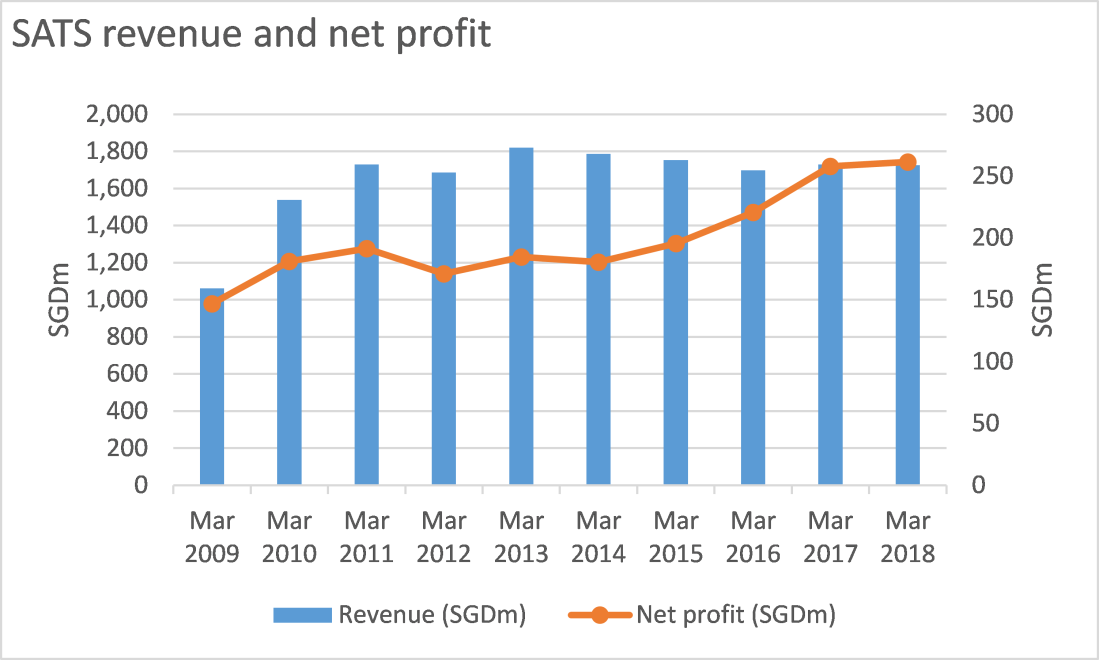 SATS revenue and net profit growth