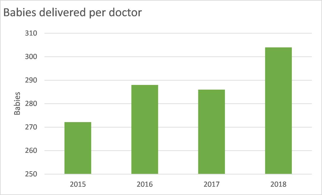 Babies per doctor