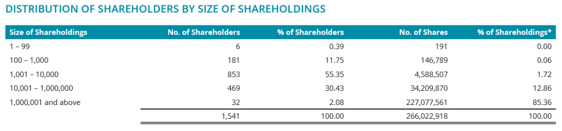 iFAST March 2018 shareholders
