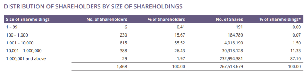 iFAST March 2019 shareholders