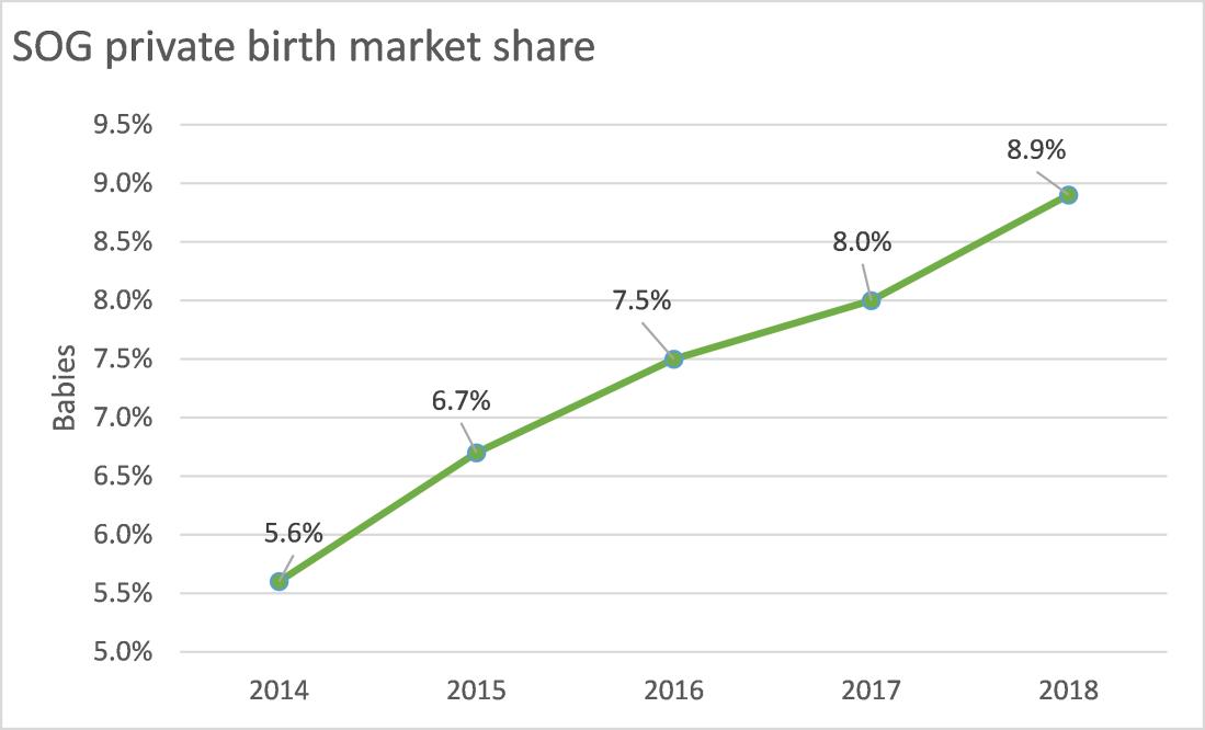 SOG market share