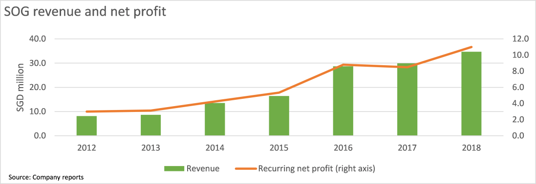 SOG revenue and profit growth