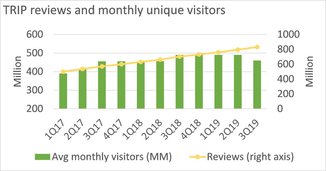 TRIP reviews and visitors