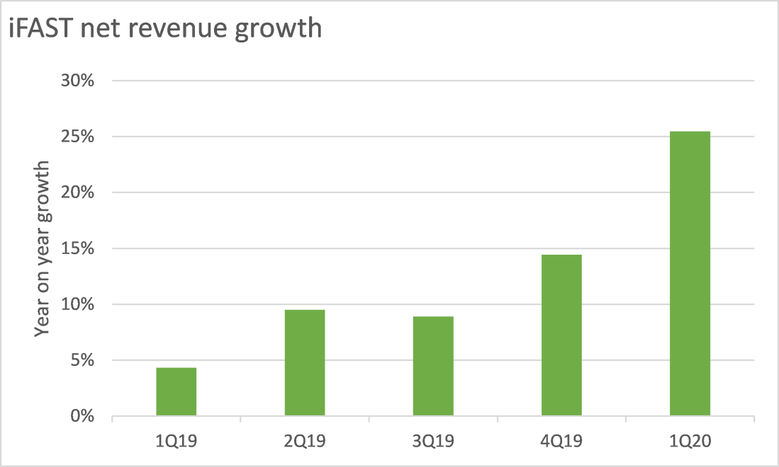 iFAST net revenue growth